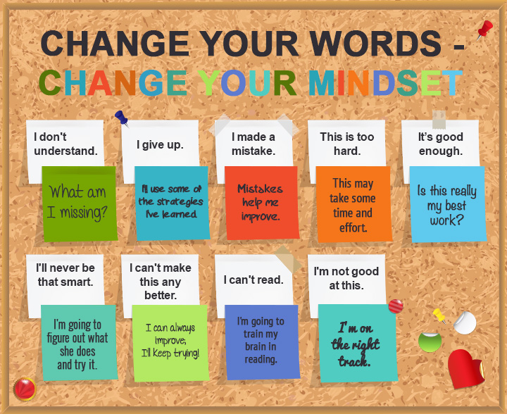Spanish Classroom Decorations High School ~ Set the tone for learning with a growth mindset bulletin